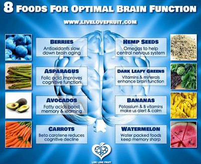 Food – Reduce the intake to increase the spiritual uptake