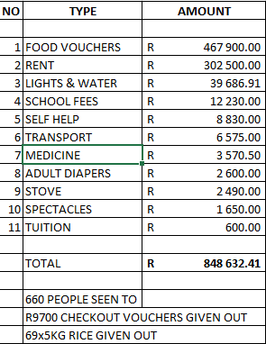 april 2016 welfare expenses